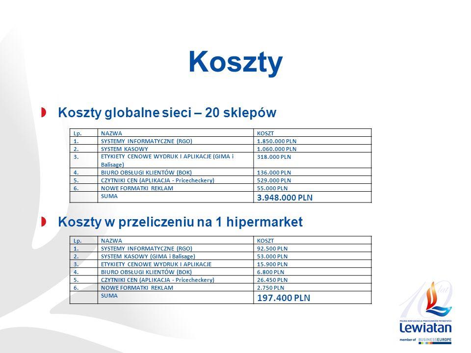 Koszty Koszty globalne sieci – 20 sklepów Koszty w przeliczeniu na 1 hipermarket Lp.NAZWAKOSZT 1.SYSTEMY INFORMATYCZNE (RGO)1.850.000 PLN 2.SYSTEM KASOWY1.060.000 PLN 3.ETYKIETY CENOWE WYDRUK I APLIKACJE (GIMA i Balisage) 318.000 PLN 4.BIURO OBSŁUGI KLIENTÓW (BOK)136.000 PLN 5.CZYTNIKI CEN (APLIKACJA - Pricecheckery)529.000 PLN 6.NOWE FORMATKI REKLAM55.000 PLN SUMA 3.948.000 PLN Lp.NAZWAKOSZT 1.SYSTEMY INFORMATYCZNE (RGO)92.500 PLN 2.SYSTEM KASOWY (GIMA i Balisage)53.000 PLN 3.ETYKIETY CENOWE WYDRUK I APLIKACJE15.900 PLN 4.BIURO OBSŁUGI KLIENTÓW (BOK)6.800 PLN 5.CZYTNIKI CEN (APLIKACJA - Pricecheckery)26.450 PLN 6.NOWE FORMATKI REKLAM2.750 PLN SUMA 197.400 PLN