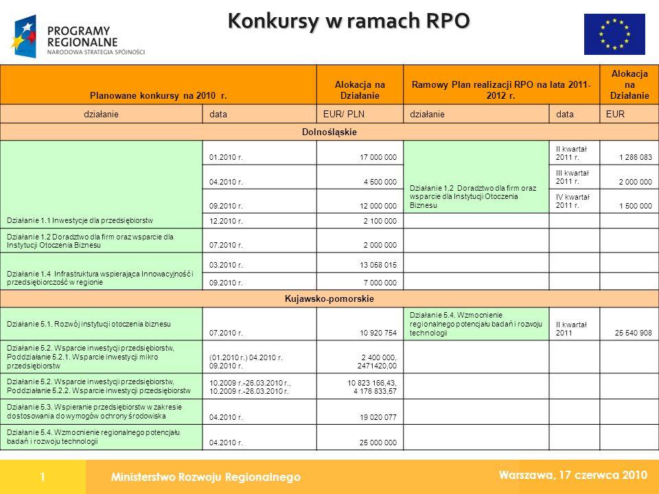Ministerstwo Rozwoju Regionalnego1 Warszawa, 17 czerwca 2010 Konkursy w ramach RPO Planowane konkursy na 2010 r.