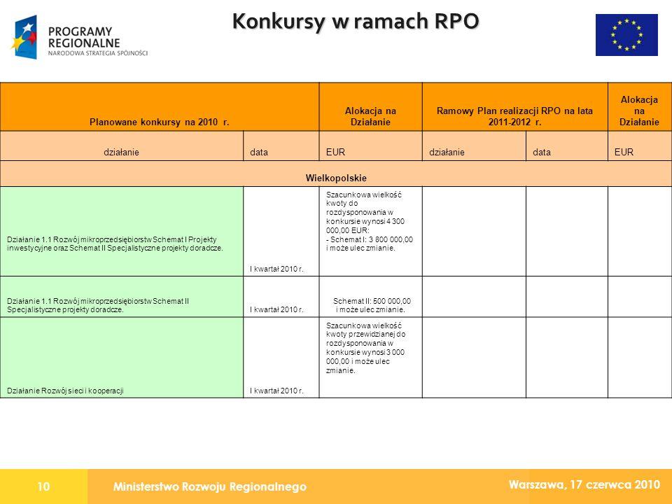 Ministerstwo Rozwoju Regionalnego10 Warszawa, 17 czerwca 2010 Konkursy w ramach RPO Planowane konkursy na 2010 r.