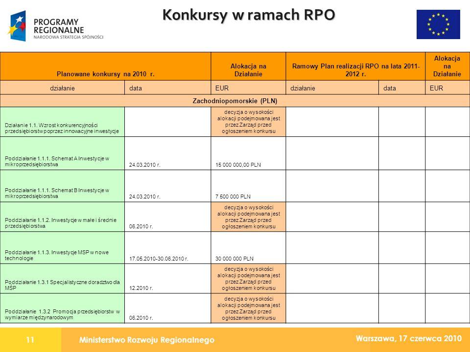 Ministerstwo Rozwoju Regionalnego11 Warszawa, 17 czerwca 2010 Konkursy w ramach RPO Planowane konkursy na 2010 r.