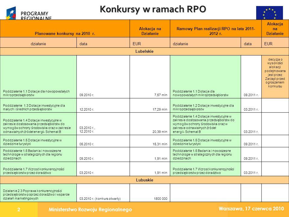 Ministerstwo Rozwoju Regionalnego3 Warszawa, 17 czerwca 2010 Konkursy w ramach RPO Planowane konkursy na 2010 r.Alokacja na Działanie Ramowy Plan realizacji RPO na lata 2011-2012 r.