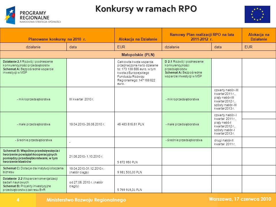 Ministerstwo Rozwoju Regionalnego4 Warszawa, 17 czerwca 2010 Konkursy w ramach RPO Planowane konkursy na 2010 r.Alokacja na Działanie Ramowy Plan realizacji RPO na lata 2011-2012 r.