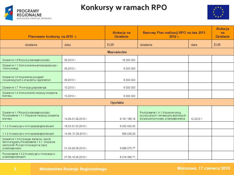Ministerstwo Rozwoju Regionalnego6 Warszawa, 17 czerwca 2010 Konkursy w ramach RPO Planowane konkursy na 2010 r.