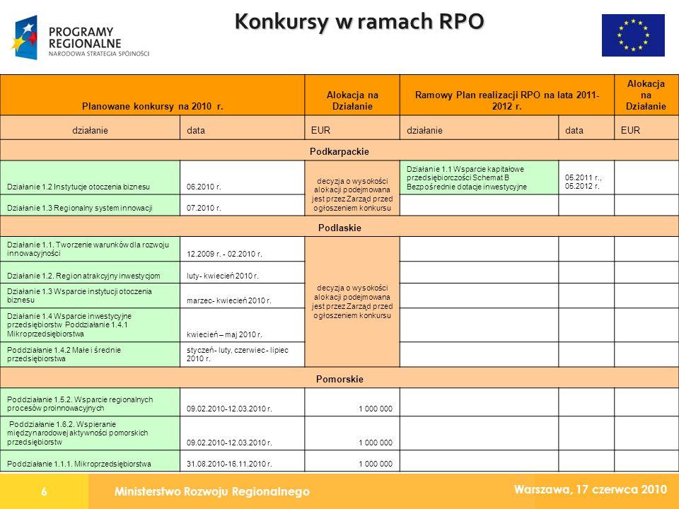 Ministerstwo Rozwoju Regionalnego7 Warszawa, 17 czerwca 2010 Konkursy w ramach RPO Planowane konkursy na 2010 r.