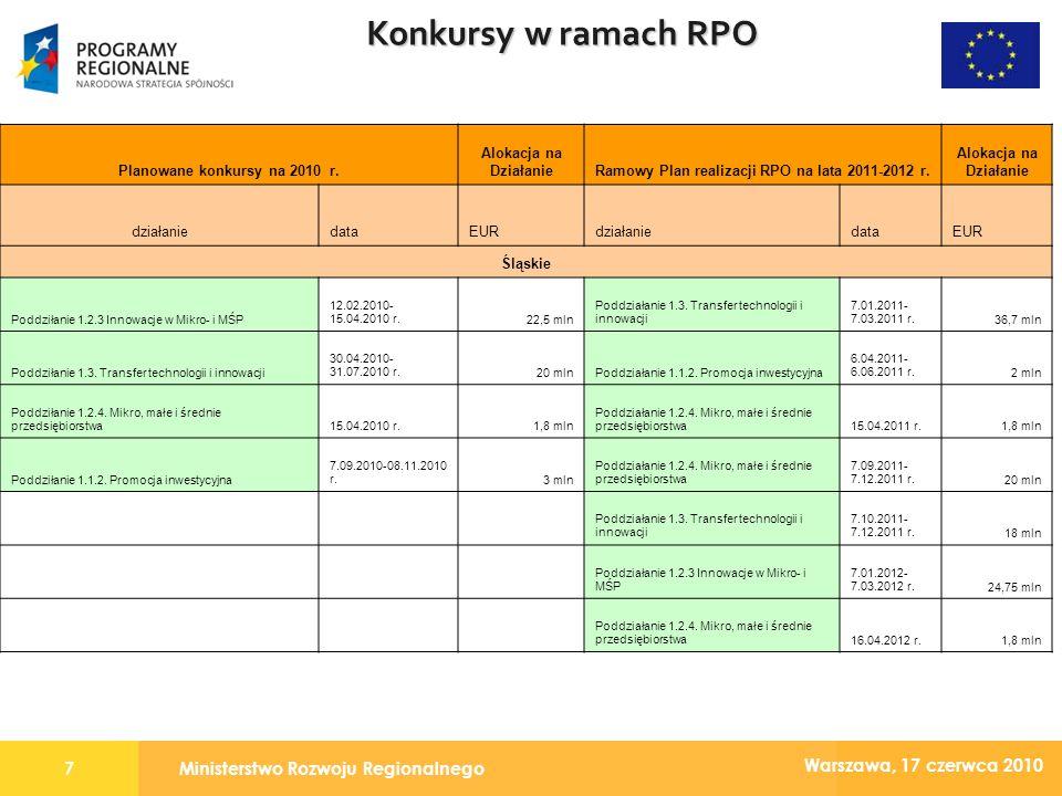 Ministerstwo Rozwoju Regionalnego8 Warszawa, 17 czerwca 2010 Konkursy w ramach RPO Planowane konkursy na 2010 r.