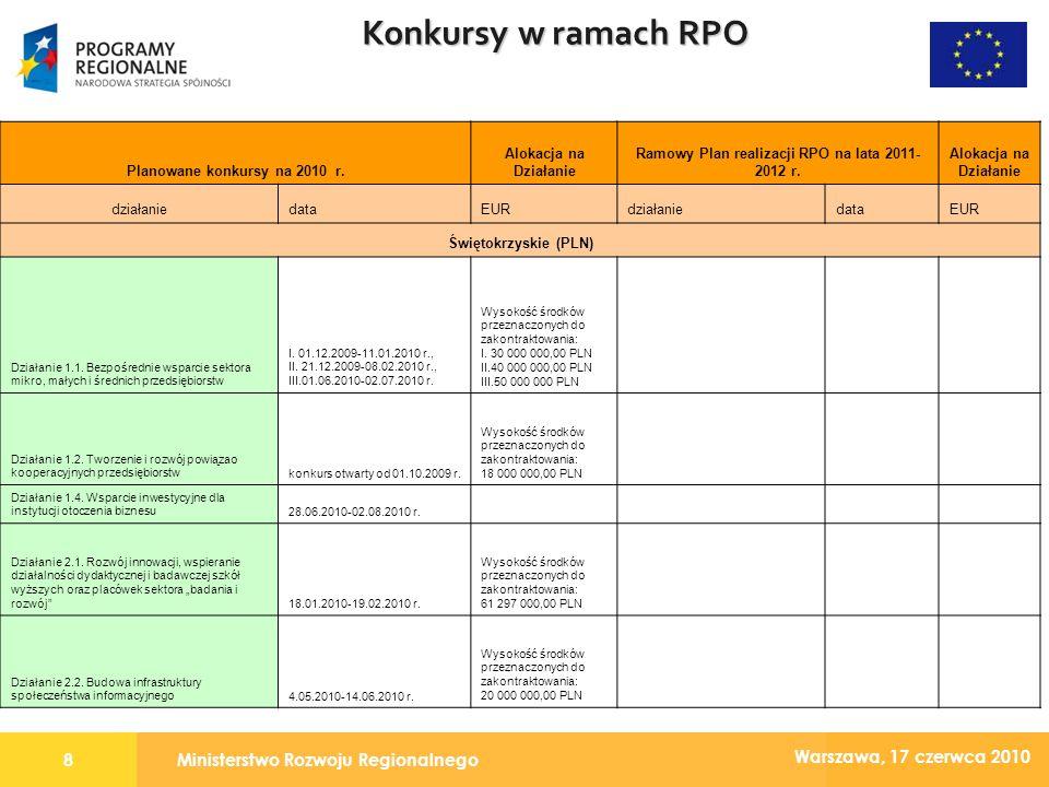 Ministerstwo Rozwoju Regionalnego9 Warszawa, 17 czerwca 2010 Konkursy w ramach RPO Planowane konkursy na 2010 r.