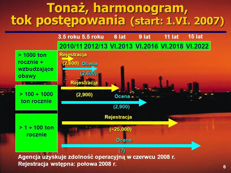 28 grudnia 2006 r.IV Mazowieckie Spotkanie Partnerów Przemysłu Chemicznego Polska Konfederacja Pracodawców Prywatnych Lewiatan, Warszawa 27 Rola i zadania Centrum ds.