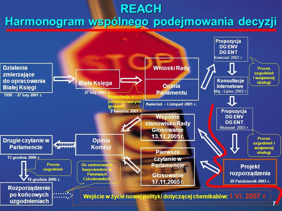 28 grudnia 2006 r.IV Mazowieckie Spotkanie Partnerów Przemysłu Chemicznego Polska Konfederacja Pracodawców Prywatnych Lewiatan, Warszawa 28 Sytuacja w sektorze chemikaliów Wymagania sformułowane w rozporządzeniu REACH są dość złożone; Prawny język rozporządzenia jest trudny do czytania i zrozumienia; Interpretacja wymagań ciągle niejednolita - zapisy podlegają zmianom; Skuteczne wdrożenie przepisów dotyczących REACH wymaga wiedzy i umiejętności z różnych dziedzin i dyscyplin naukowych; Postanowienia dotyczące REACH w dalszym ciągu niewystarczająco znane w przemyśle chemicznym i w przemysłach pokrewnych; Brak w większości przedsiębiorstw know-how, odpowiednich struktur i procedur ułatwiających wdrażanie systemu.