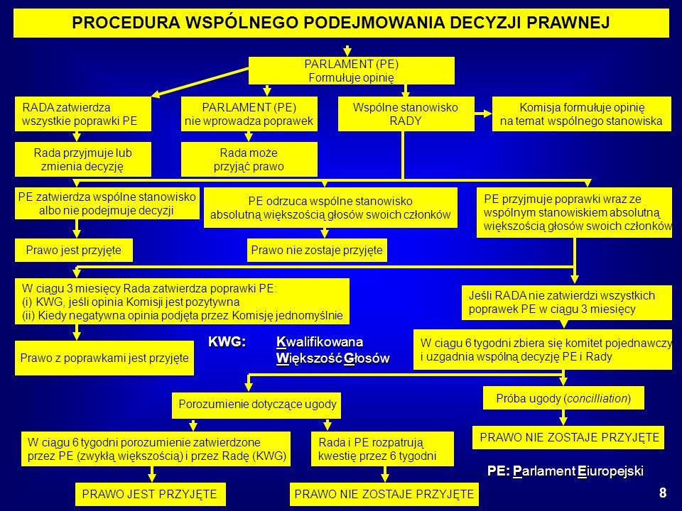 28 grudnia 2006 r.IV Mazowieckie Spotkanie Partnerów Przemysłu Chemicznego Polska Konfederacja Pracodawców Prywatnych Lewiatan, Warszawa 9 Głosowanie w Komisji ENVI* Akceptacja ze strony przemysłu na wprowadzenie REACH w proponowanej formie stanowi jednocześnie przyzwolenie na olbrzymią biurokrację w przyszłości; 10 października 2006 r.