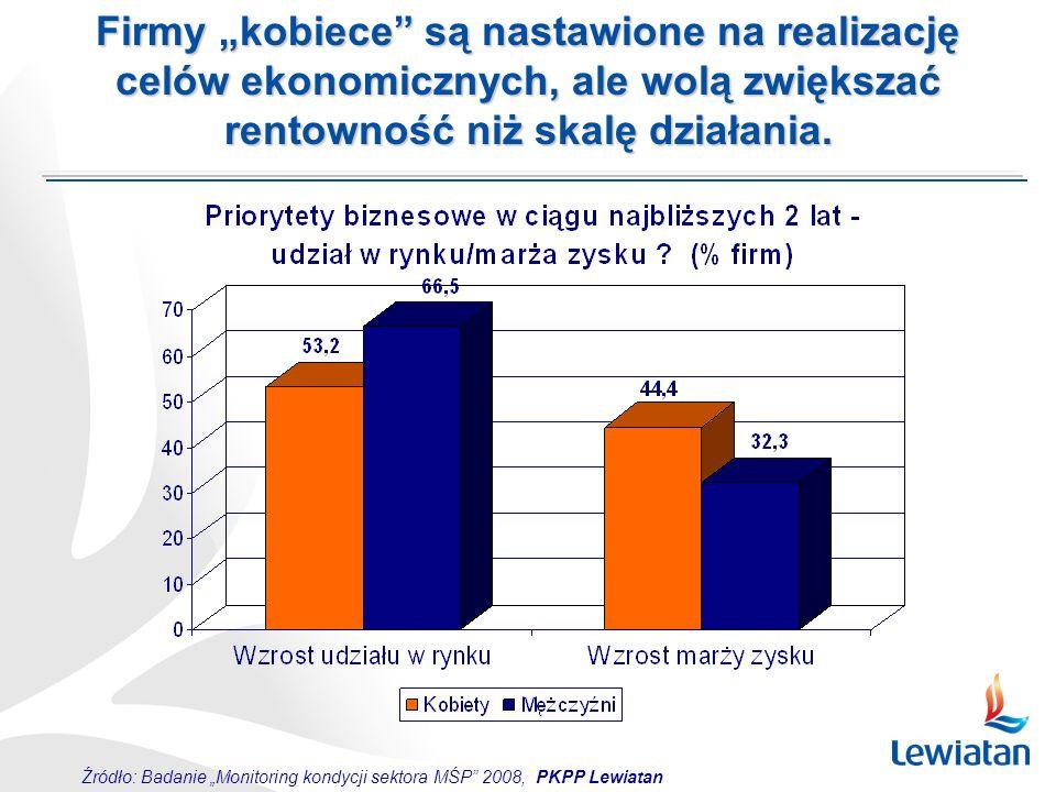 Źródło: Badanie Monitoring kondycji sektora MŚP 2008, PKPP Lewiatan Firmy kobiece są nastawione na realizację celów ekonomicznych, ale wolą zwiększać