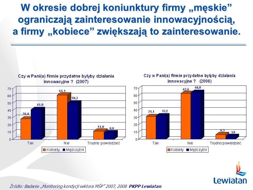 Źródło: Badanie Monitoring kondycji sektora MŚP 2007, 2008 PKPP Lewiatan W okresie dobrej koniunktury firmy męskie ograniczają zainteresowanie innowacyjnością, a firmy kobiece zwiększają to zainteresowanie.