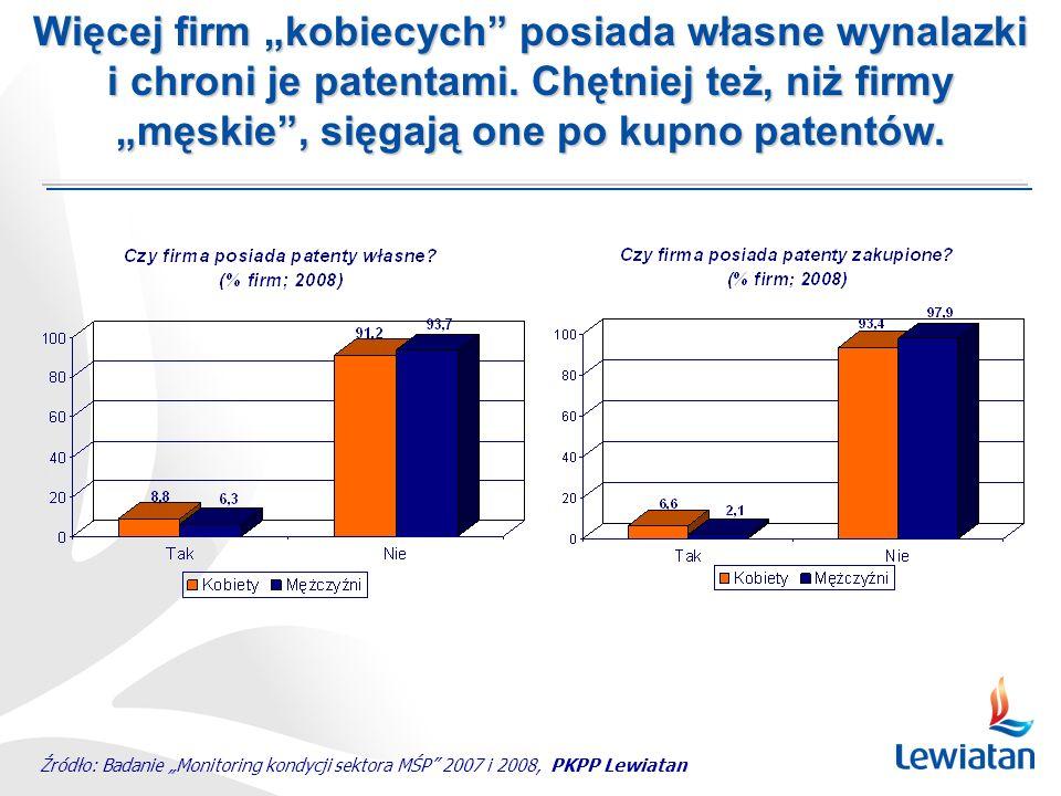 Źródło: Badanie Monitoring kondycji sektora MŚP 2007 i 2008, PKPP Lewiatan Więcej firm kobiecych posiada własne wynalazki i chroni je patentami.