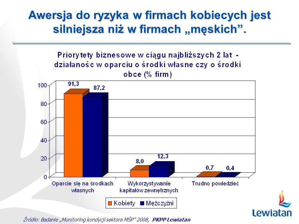 Źródło: Badanie Monitoring kondycji sektora MŚP 2008, PKPP Lewiatan Awersja do ryzyka w firmach kobiecych jest silniejsza niż w firmach męskich.