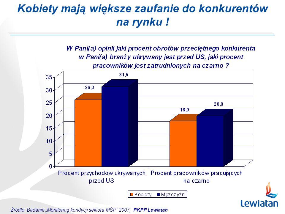 Kobiety mają większe zaufanie do konkurentów na rynku ! Źródło: Badanie Monitoring kondycji sektora MŚP 2007, PKPP Lewiatan