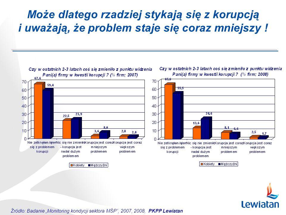 Może dlatego rzadziej stykają się z korupcją i uważają, że problem staje się coraz mniejszy ! Źródło: Badanie Monitoring kondycji sektora MŚP, 2007, 2