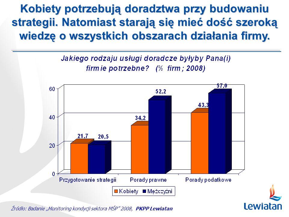 Źródło: Badanie Monitoring kondycji sektora MŚP 2008, PKPP Lewiatan Kobiety potrzebują doradztwa przy budowaniu strategii. Natomiast starają się mieć