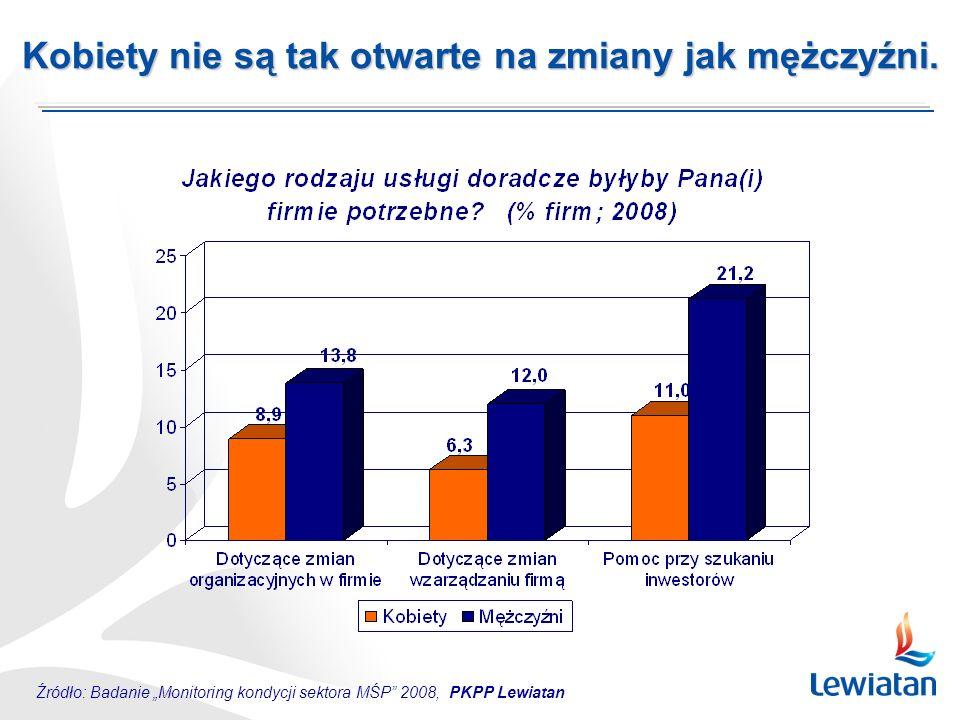 Źródło: Badanie Monitoring kondycji sektora MŚP 2008, PKPP Lewiatan Kobiety nie są tak otwarte na zmiany jak mężczyźni.