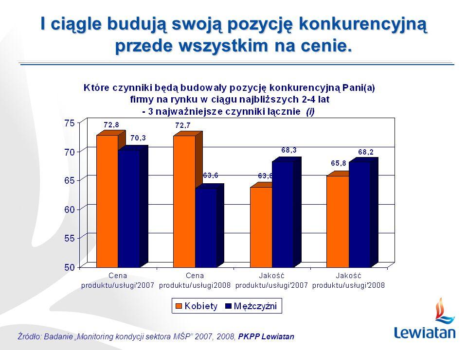 Źródło: Badanie Monitoring kondycji sektora MŚP 2007, 2008, PKPP Lewiatan I ciągle budują swoją pozycję konkurencyjną przede wszystkim na cenie.