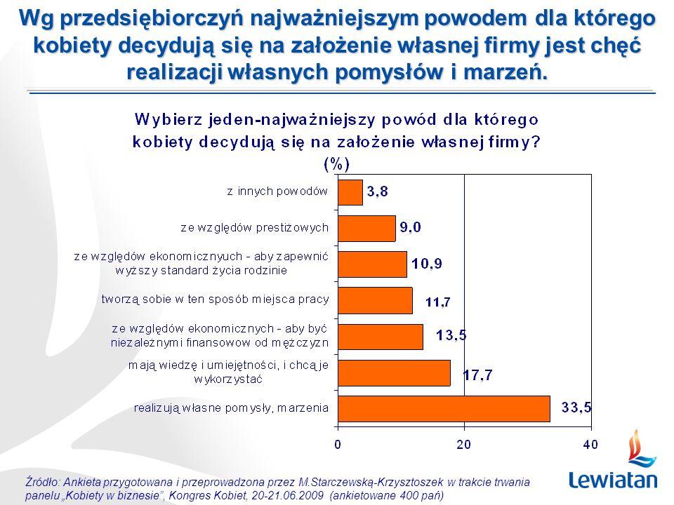 Źródło: Ankieta przygotowana i przeprowadzona przez M.Starczewską-Krzysztoszek w trakcie trwania panelu Kobiety w biznesie, Kongres Kobiet, 20-21.06.2009 (ankietowane 400 pań) Wg przedsiębiorczyń najważniejszym powodem dla którego kobiety decydują się na założenie własnej firmy jest chęć realizacji własnych pomysłów i marzeń.