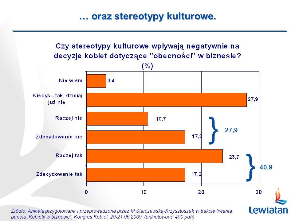 Źródło: Ankieta przygotowana i przeprowadzona przez M.Starczewską-Krzysztoszek w trakcie trwania panelu Kobiety w biznesie, Kongres Kobiet, 20-21.06.2009 (ankietowane 400 pań) … oraz stereotypy kulturowe.