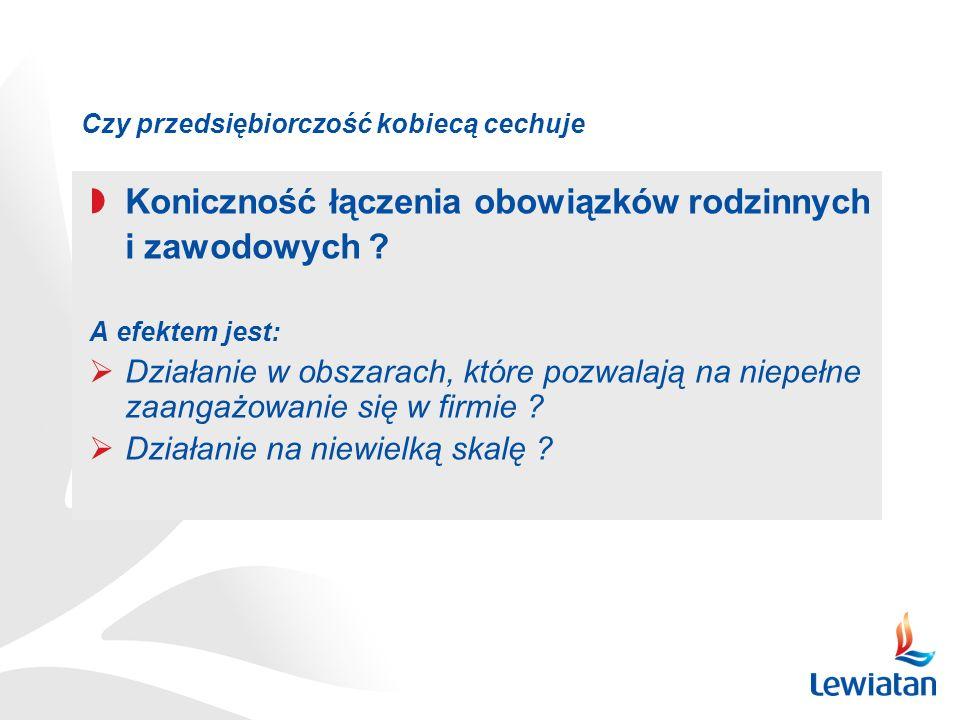 Źródło: Ankieta przygotowana i przeprowadzona przez M.Starczewską-Krzysztoszek w trakcie trwania panelu Kobiety w biznesie, Kongres Kobiet, 20-21.06.2009 (ankietowane 400 pań) Przedsiebiorczości kobiecej pomogłoby, tak jak firmom męskim obniżenie pozapłaacowych kosztów pracy, ale przede wszystkim potrzebują … sieci wzajemnych kontaktów biznesowych