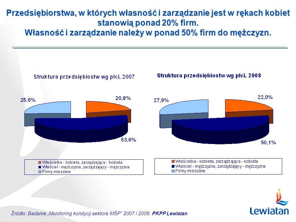 Źródło: Badanie Monitoring kondycji sektora MŚP 2007 i 2008, PKPP Lewiatan Przedsiębiorstwa, w których własność i zarządzanie jest w rękach kobiet stanowią ponad 20% firm.