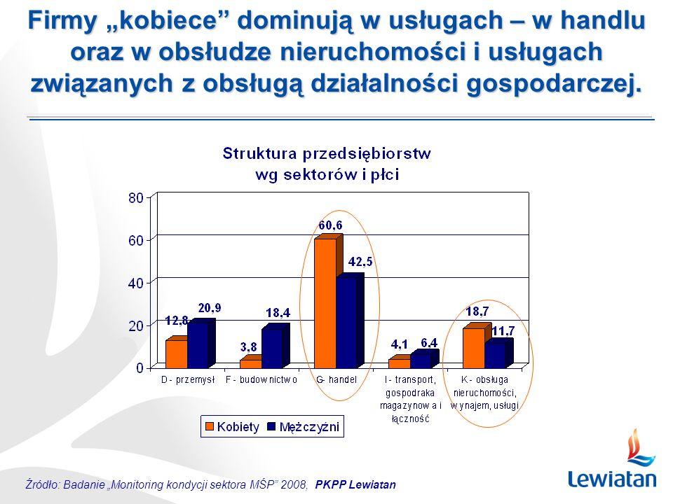 Źródło: Badanie Monitoring kondycji sektora MŚP 2008, PKPP Lewiatan Firmy kobiece budują relacje z klientami – to jeden z trzech priorytetów w budowaniu pozycji konkurencyjnej.