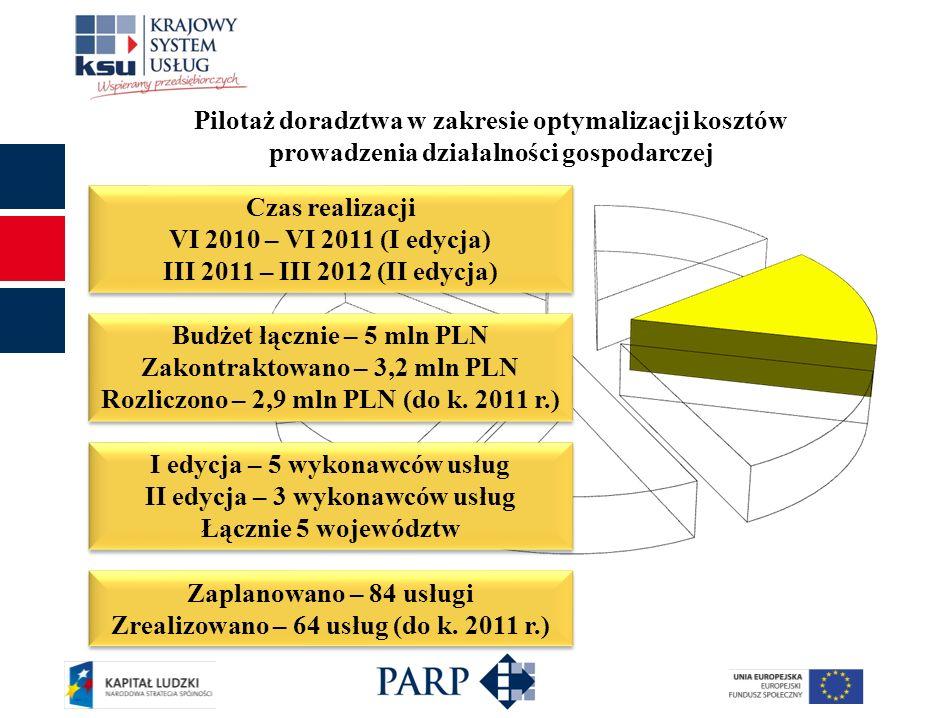 Pilotaż doradztwa w zakresie optymalizacji kosztów prowadzenia działalności gospodarczej Budżet łącznie – 5 mln PLN Zakontraktowano – 3,2 mln PLN Rozl