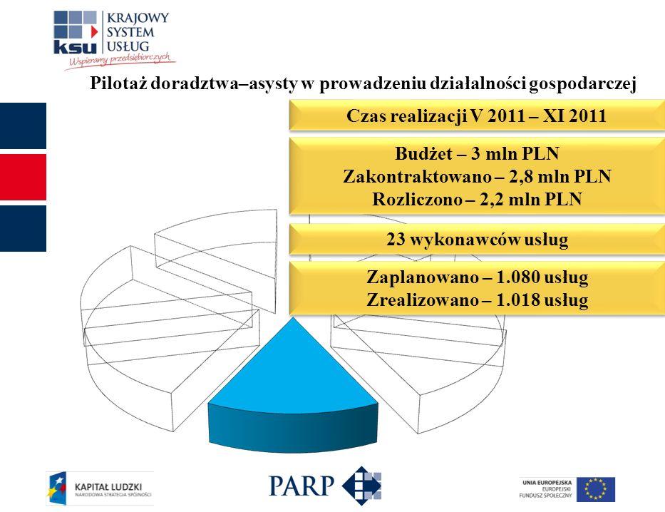 Pilotaż doradztwa–asysty w prowadzeniu działalności gospodarczej Czas realizacji V 2011 – XI 2011 Budżet – 3 mln PLN Zakontraktowano – 2,8 mln PLN Roz