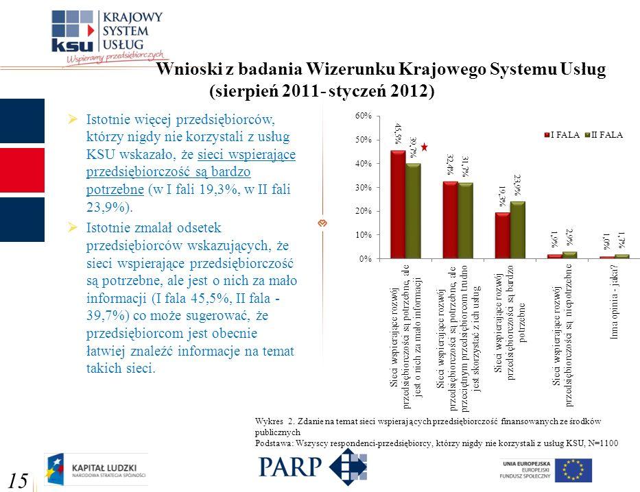 Wnioski z badania Wizerunku Krajowego Systemu Usług (sierpień 2011- styczeń 2012) 15 Istotnie więcej przedsiębiorców, którzy nigdy nie korzystali z us