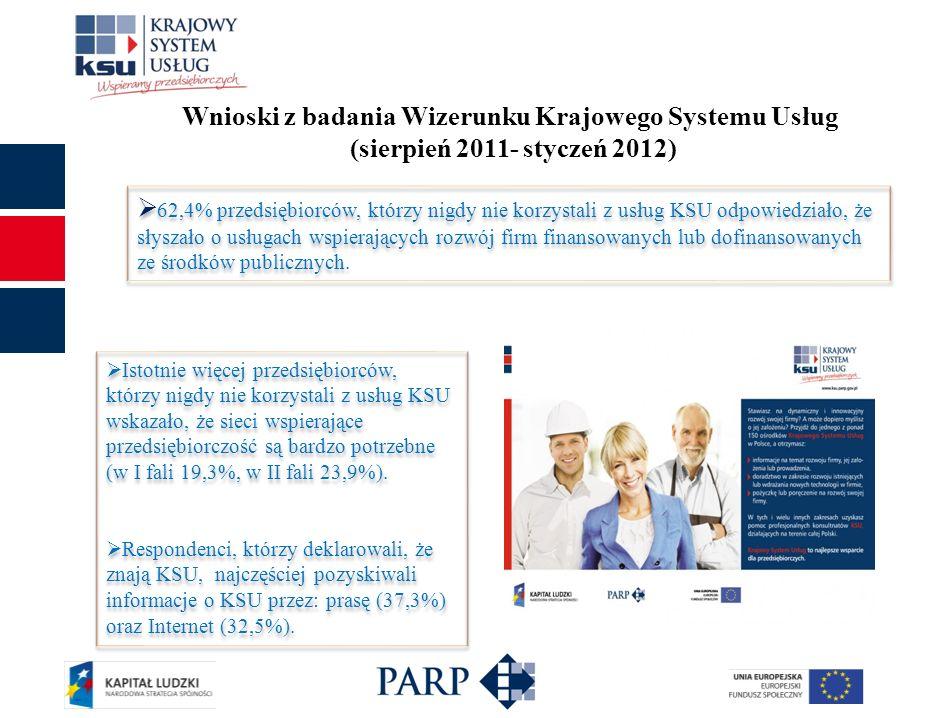 Wnioski z badania Wizerunku Krajowego Systemu Usług (sierpień 2011- styczeń 2012) Istotnie więcej przedsiębiorców, którzy nigdy nie korzystali z usług