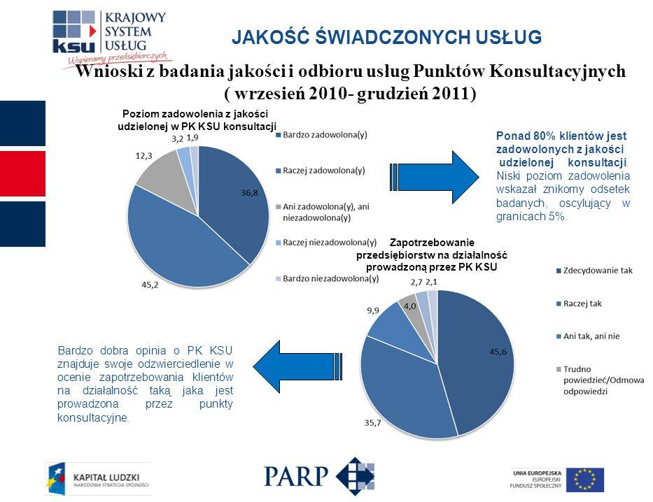 Zapotrzebowanie przedsiębiorstw na działalność prowadzoną przez PK KSU Poziom zadowolenia z jakości udzielonej w PK KSU konsultacji Ponad 80% klientów