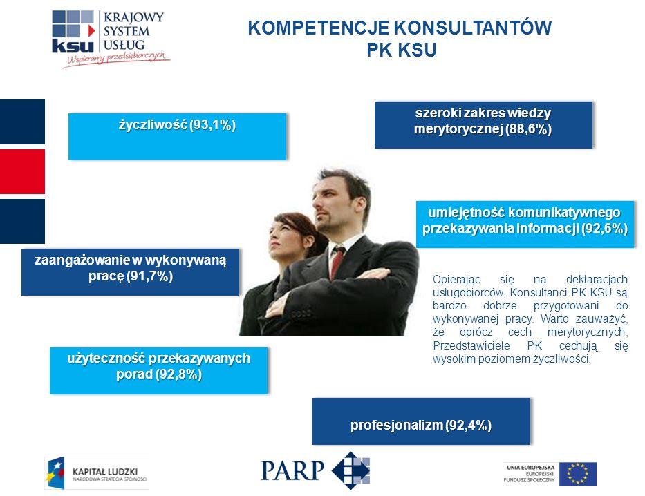 KOMPETENCJE KONSULTANTÓW PK KSU szeroki zakres wiedzy merytorycznej (88,6%) umiejętność komunikatywnego przekazywania informacji (92,6%) profesjonaliz