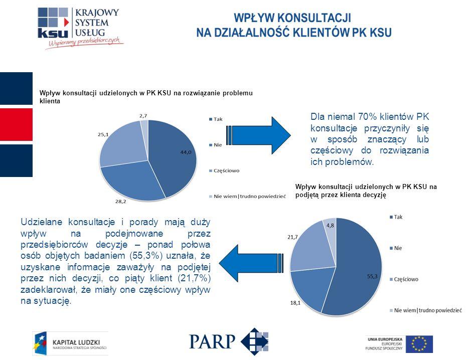 Dla niemal 70% klientów PK konsultacje przyczyniły się w sposób znaczący lub częściowy do rozwiązania ich problemów. Udzielane konsultacje i porady ma
