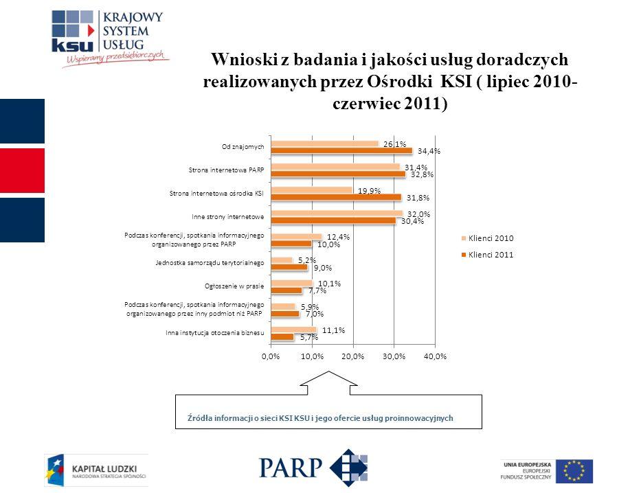 Źródła informacji o sieci KSI KSU i jego ofercie usług proinnowacyjnych Wnioski z badania i jakości usług doradczych realizowanych przez Ośrodki KSI (