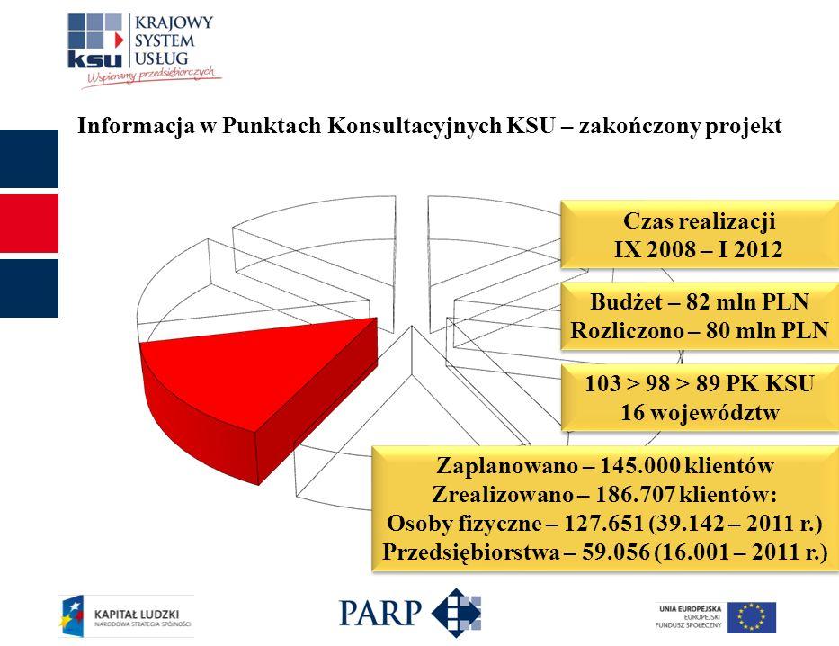 Informacja w Punktach Konsultacyjnych KSU – zakończony projekt Czas realizacji IX 2008 – I 2012 Czas realizacji IX 2008 – I 2012 Budżet – 82 mln PLN R