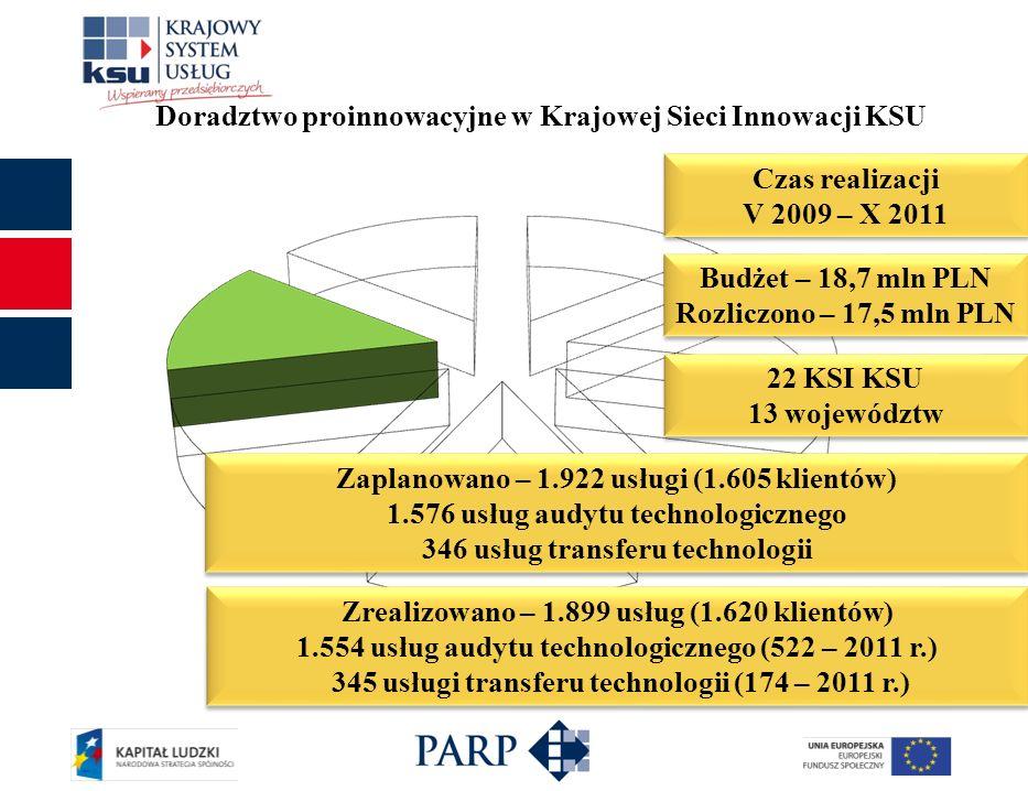 Czas realizacji V 2009 – X 2011 Czas realizacji V 2009 – X 2011 Budżet – 18,7 mln PLN Rozliczono – 17,5 mln PLN Budżet – 18,7 mln PLN Rozliczono – 17,