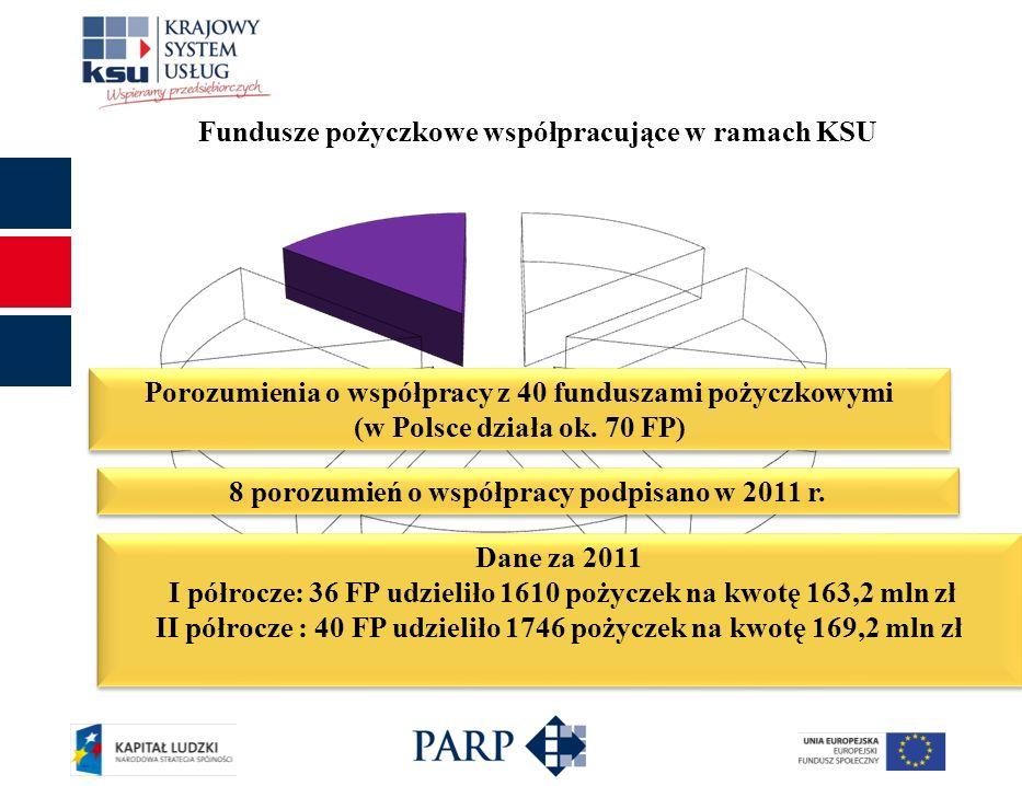 Fundusze pożyczkowe współpracujące w ramach KSU Porozumienia o współpracy z 40 funduszami pożyczkowymi (w Polsce działa ok. 70 FP) Dane za 2011 I półr