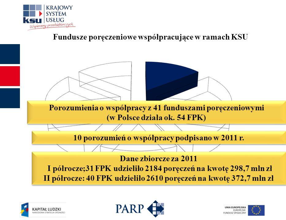 Fundusze poręczeniowe współpracujące w ramach KSU Porozumienia o współpracy z 41 funduszami poręczeniowymi (w Polsce działa ok. 54 FPK) 10 porozumień