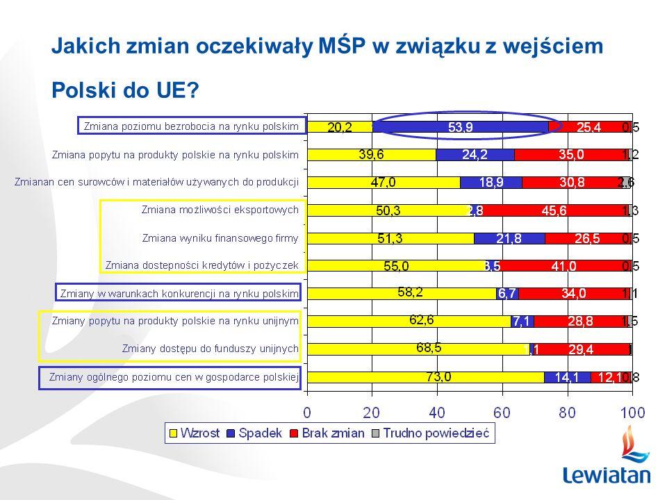 Czy przed wejściem Polski do UE MŚP oczekiwały zmian wynikających z akcesji ?