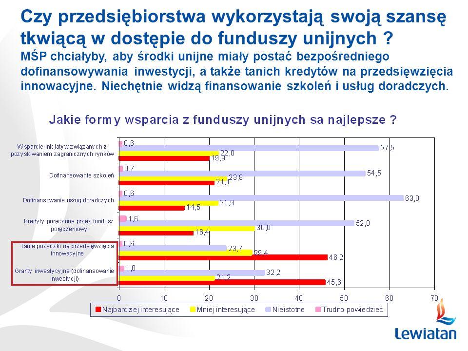 Czy przedsiębiorstwa wykorzystają swoją szansę tkwiącą w dostępie do funduszy unijnych ? Przed akcesją 68,5% MŚP oczekiwało wzrostu dostępu do fundusz