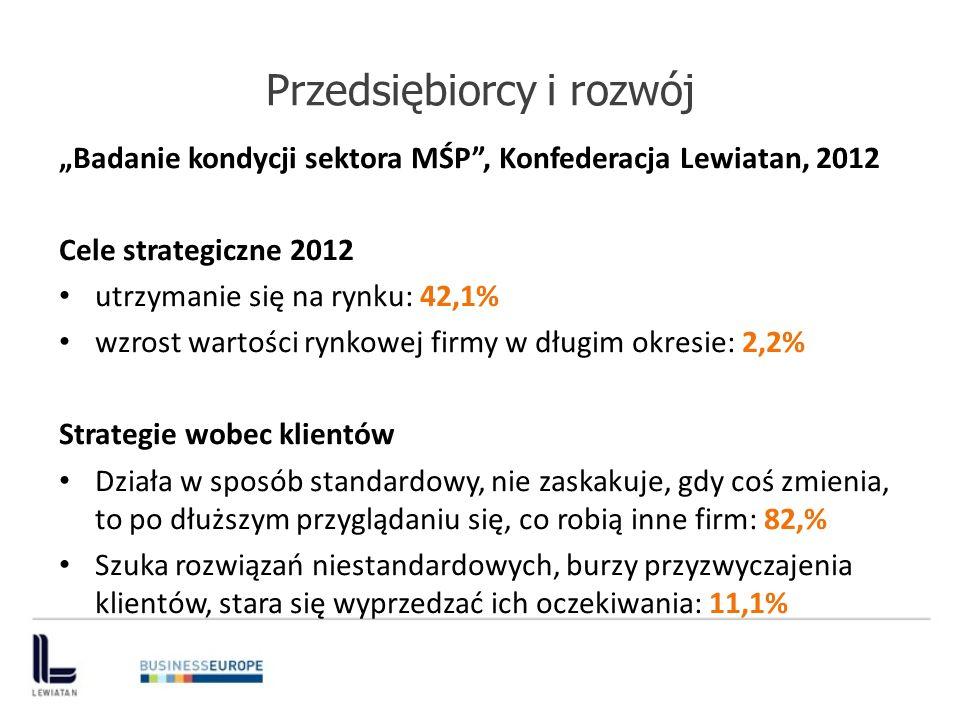 Przedsiębiorcy i rozwój Badanie kondycji sektora MŚP, Konfederacja Lewiatan, 2012 Cele strategiczne 2012 utrzymanie się na rynku: 42,1% wzrost wartośc