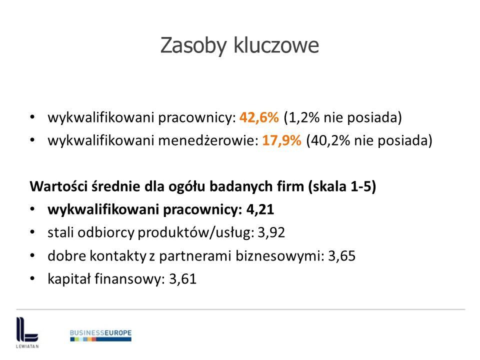 Zasoby kluczowe Wartości średnie dla firm, które dany zasób posiadają (skala 1-5) stali odbiorcy produktów/usług: 4,45 wykwalifikowani pracownicy: 4,44 wykwalifikowani menedżerowie: 4,28 dobre kontakty z partnerami biznesowymi: 4,22 Inwestycje w rozwój pracowników 2011/2012: Bez zmian: 66.4% Wzrost i znaczny wzrost: 13,4% Spadek i znaczny spadek: 4,2%