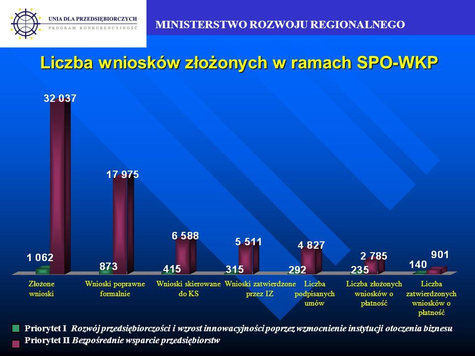 MINISTERSTWO ROZWOJU REGIONALNEGO Płatności dokonane w ramach Priorytetu II w stosunku do alokacji na lata 2004-2006 Działanie 2.1 Poddziałanie 2.2.1 Poddziałanie 2.2.2 Działanie 2.3 2,3% na lata 2004-2006 7,1% na lata 2004-2006 7,7% na lata 2004-2006 2,3% na lata 2004-2006 Działanie 2.2 6,1% na lata 2004-2006