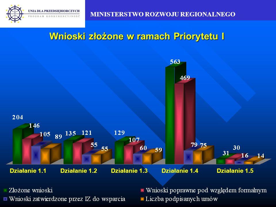 MINISTERSTWO ROZWOJU REGIONALNEGO Wartość zatwierdzonego przez IZ dofinansowania w stosunku do alokacji – Priorytet I w mln PLN Działanie 1.1Działanie 1.2Działanie 1.3Działanie 1.4 Działanie 1.5 (2 wnioski rezerwowe) 107% na lata 2004-2006 102% na lata 2004-2006 65% na lata 2004-2006 99% na lata 2004-2006 35% na lata 2004-2006