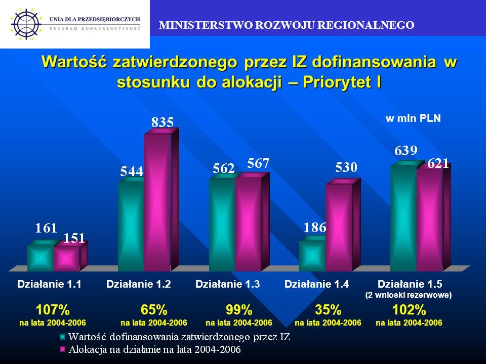 MINISTERSTWO ROZWOJU REGIONALNEGO Udział projektów składanych przez mikroprzedsiębiorstwa w działaniu 2.3 (dane aktualne na koniec IV kwartału 2005 r.