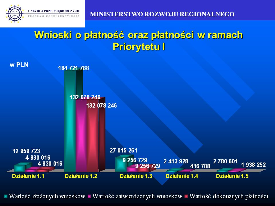 MINISTERSTWO ROZWOJU REGIONALNEGO Płatności dokonane w ramach Priorytetu I w stosunku do alokacji na lata 2004-2006 Działanie 1.1Działanie 1.2Działanie 1.3 3,3 % na lata 2004-2006 15,8% na lata 2004-2006 1,4% na lata 2004-2006 w PLN