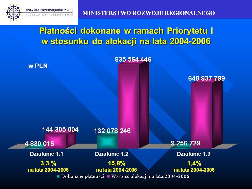 MINISTERSTWO ROZWOJU REGIONALNEGO Płatności w ramach Priorytetu I Łącznie w ramach Priorytetu I złożono 235 wniosków o płatność na kwotę 229 891 303 PLN, zatwierdzono 140 wniosków na kwotę 148 520 032 PLN, dokonano płatności na rzecz beneficjentów na kwotę 146 164 992 PLN.