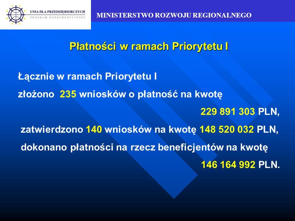 MINISTERSTWO ROZWOJU REGIONALNEGO Wnioski złożone w ramach Priorytetu II Działanie 2.1Działanie 2.4Działanie 2.3Poddziałanie 2.2.2 Poddziałanie 2.2.1 Działanie 2.2