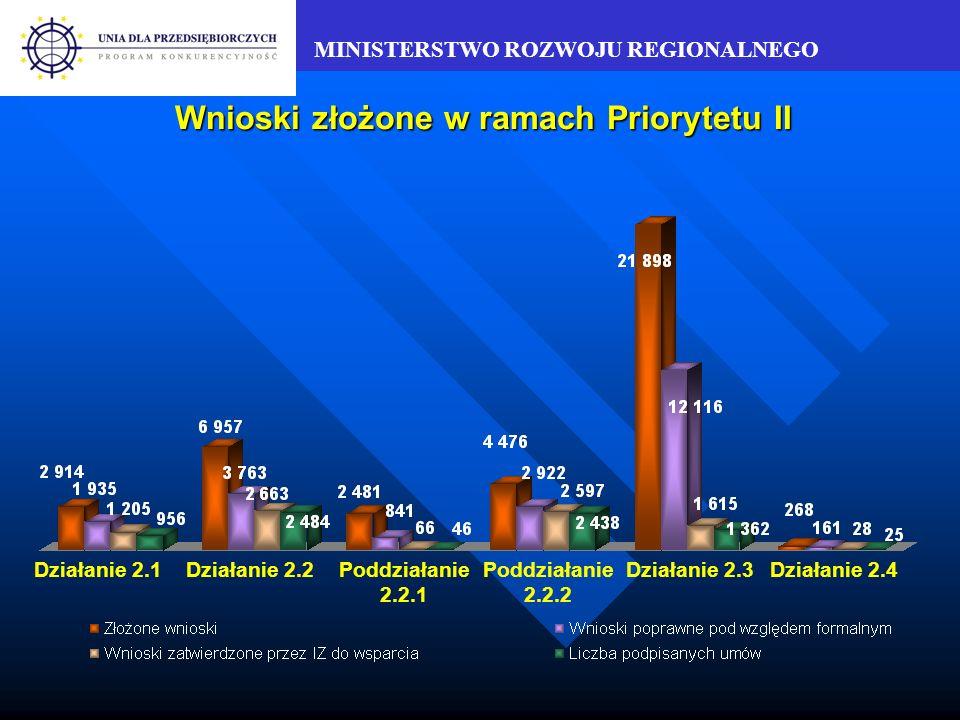 MINISTERSTWO ROZWOJU REGIONALNEGO Wartość dofinansowania zatwierdzonego przez IZ w stosunku do alokacji – Priorytet II Działanie 2.1Działanie 2.4Działanie 2.3Poddziałanie 2.2.2 Poddziałanie 2.2.1 Działanie 2.2 w mln PLN 24% na lata 2004-2006 49% na lata 2004-2006 53% na lata 2004-2006 65% na lata 2004-2006 20% na lata 2004-2006 17% na lata 2004-2006